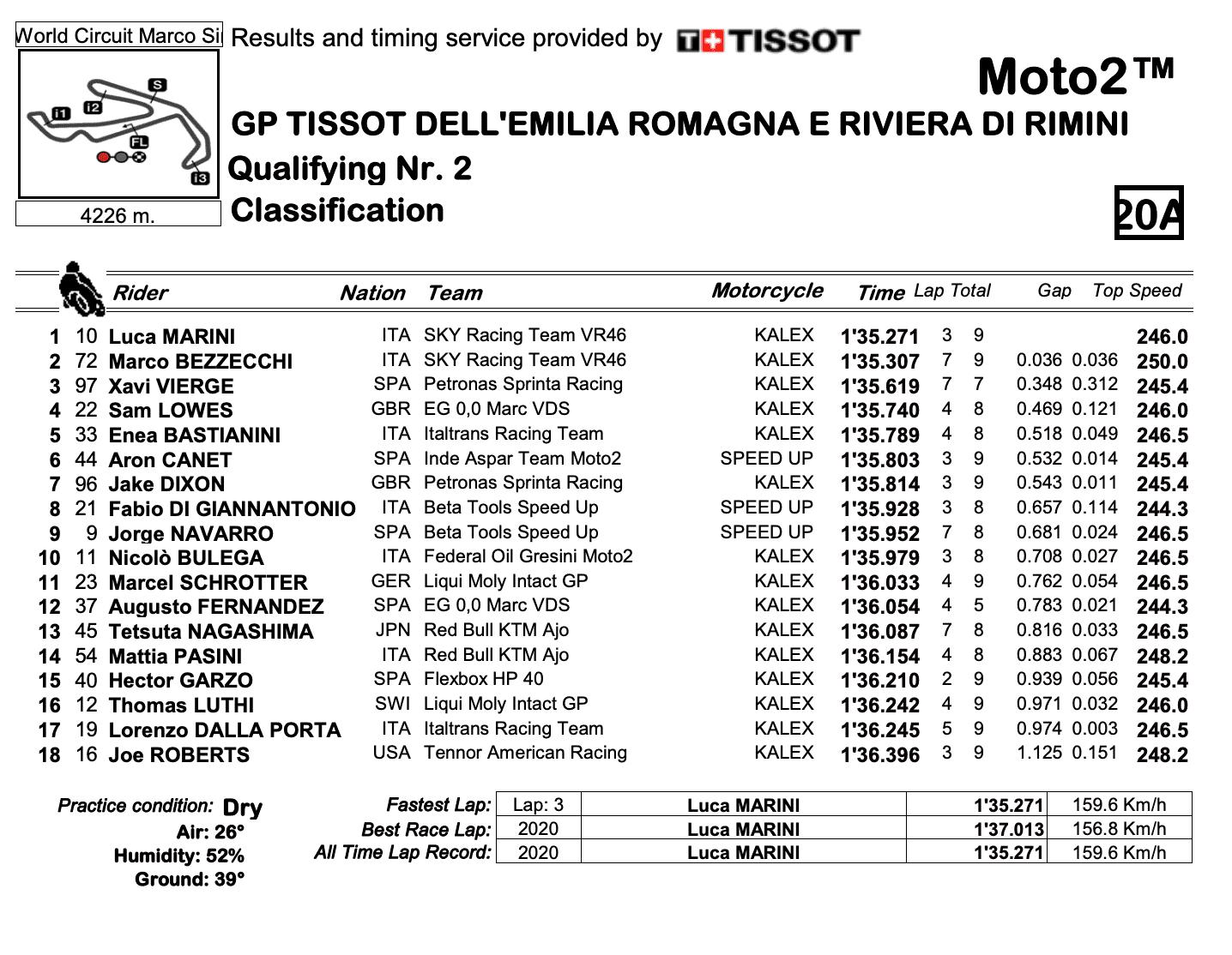 Moto2 2020エミリア・ロマーニャGP Q2結果