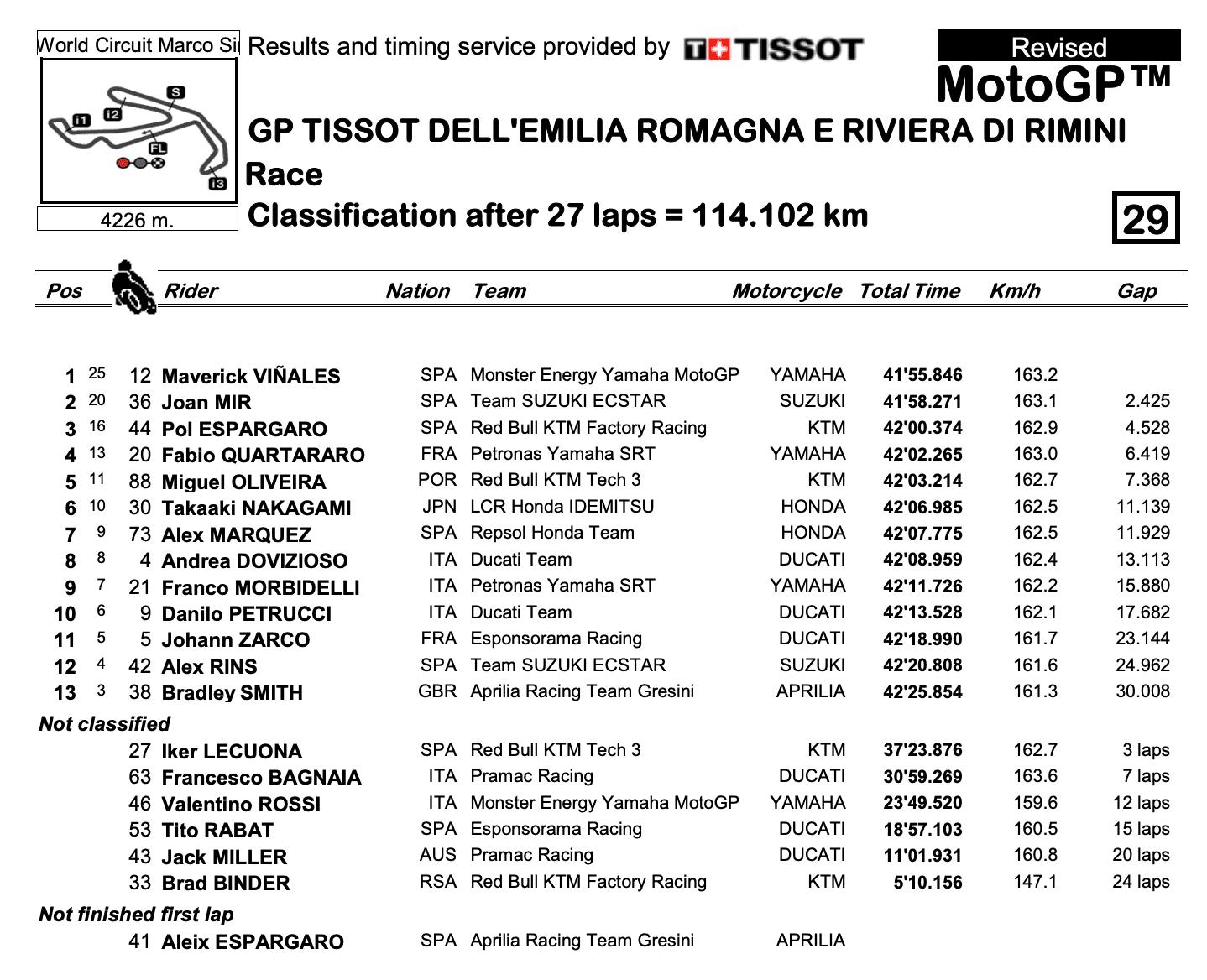 MotoGP2020 エミリア・ロマーニャGP 決勝レース結果