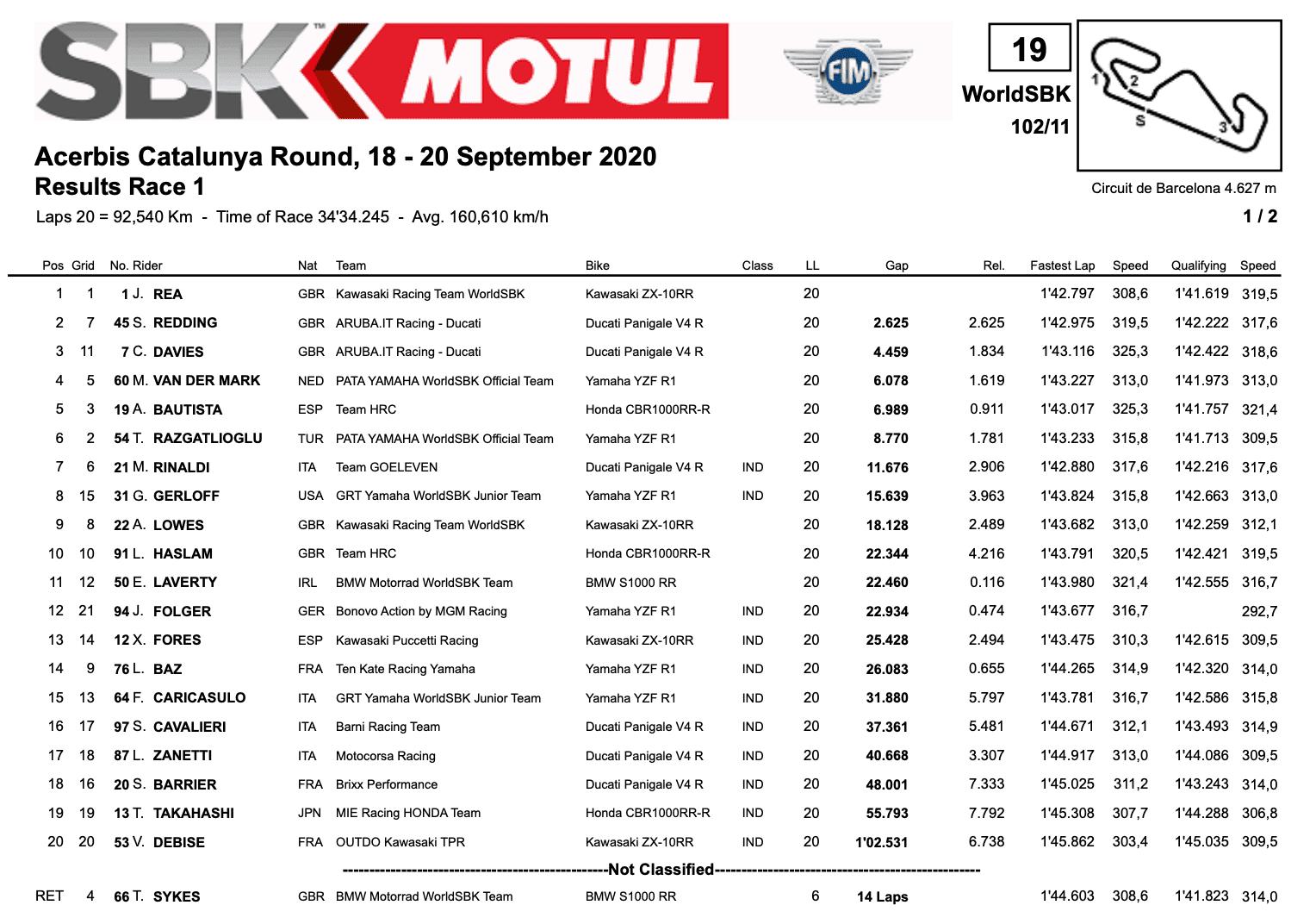 FIM スーパーバイク世界選手権(SBK)カタルーニャ戦 レース1結果
