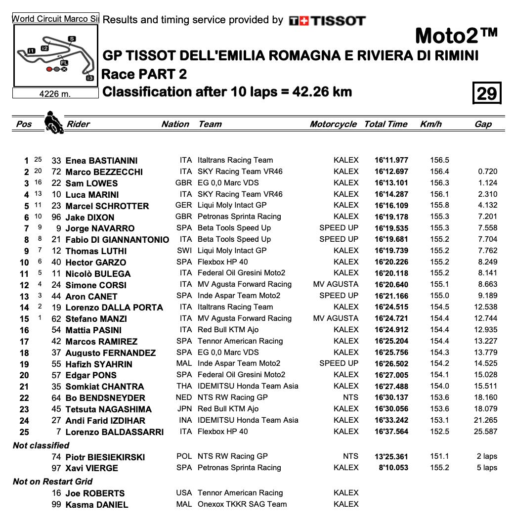 Moto2 2020エミリア・ロマーニャGP 決勝レース結果