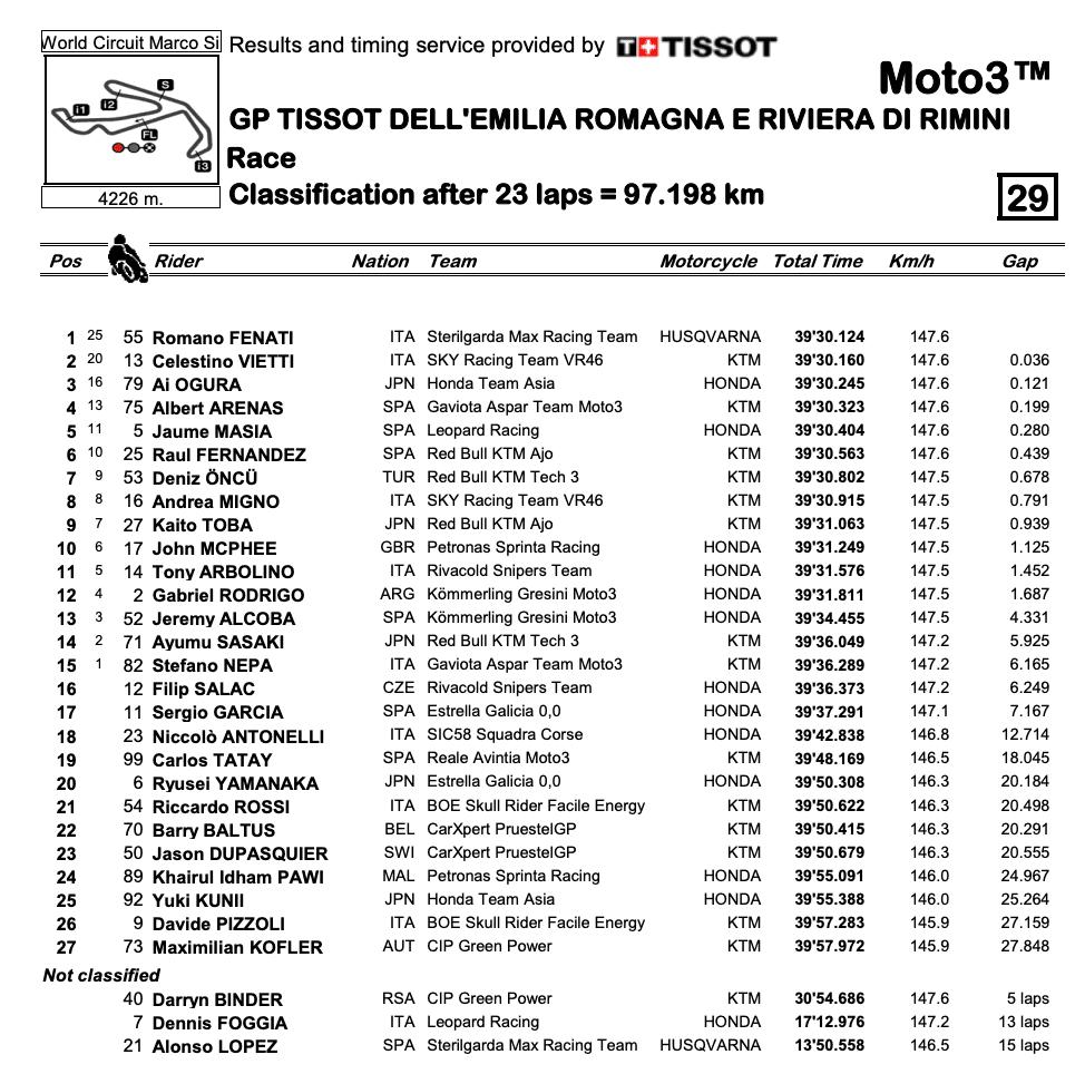 Moto3 2020エミリア・ロマーニャGP 決勝結果