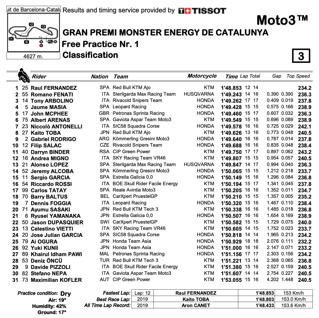 Moto3 2020カタルーニャGP FP1結果