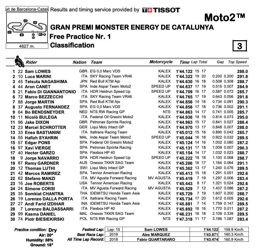 Moto2 2020カタルーニャGP FP1結果