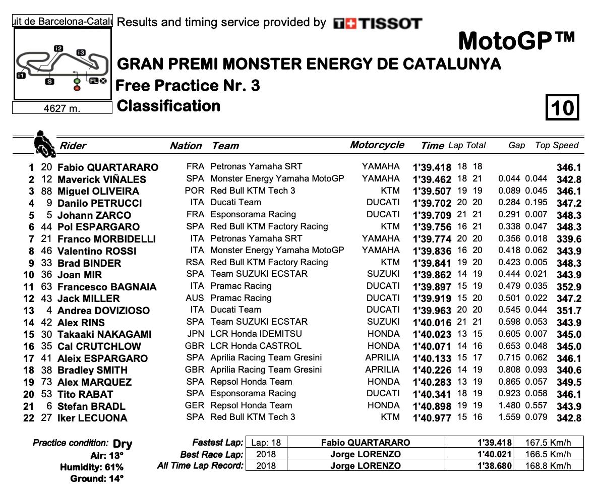 MotoGP2020カタルーニャ FP3結果