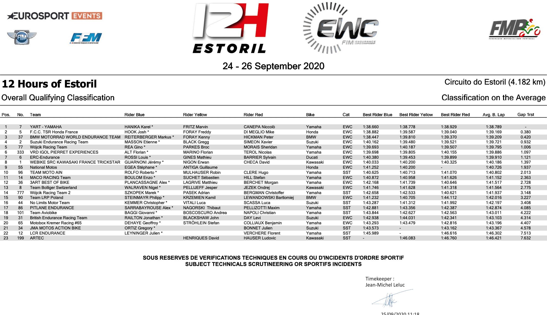世界耐久選手権(EWC) エストリル12時間耐久ロードレース 予選結果