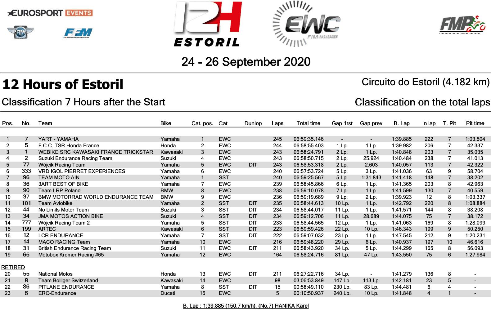 世界耐久選手権(EWC) エストリル12時間耐久ロードレース 7時間時点順位