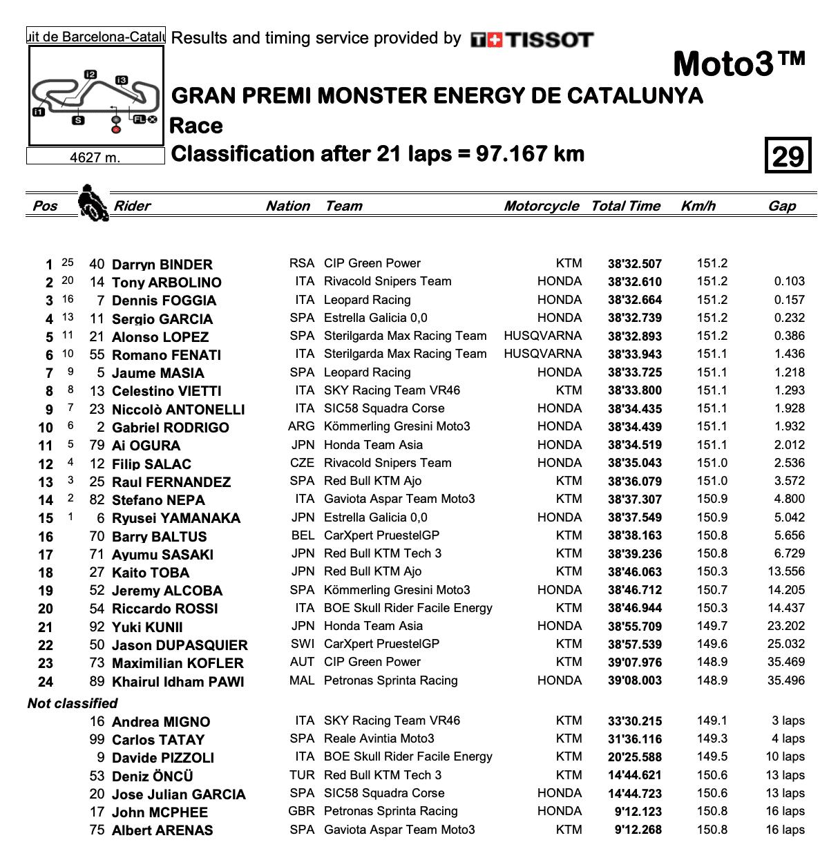 Moto3 2020カタルーニャGP 決勝レース結果
