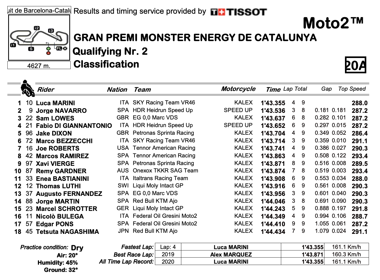 Moto2 2020カタルーニャGP Q2結果