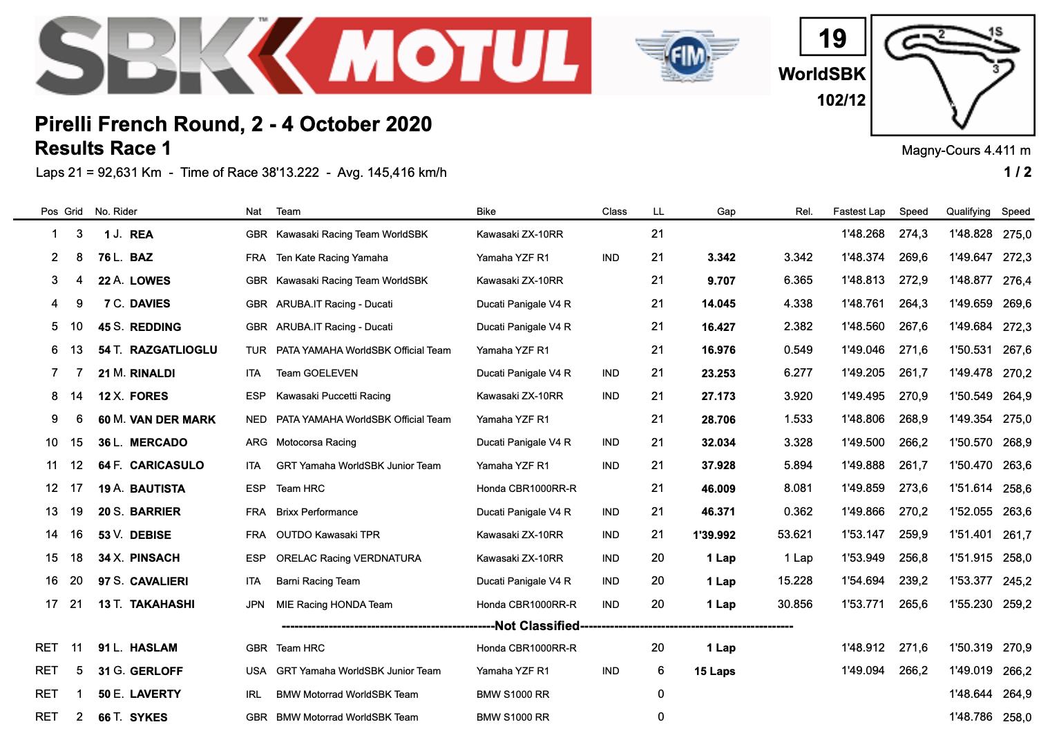 スーパーバイク世界選手権(SBK)マニクール戦 レース1結果