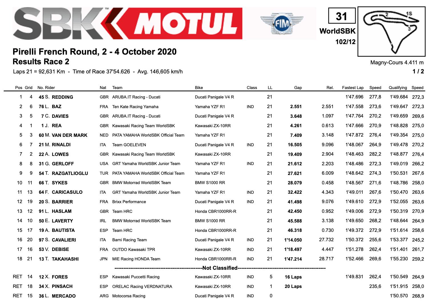 スーパーバイク世界選手権(SBK)マニクール戦 レース2結果 チャンピオンシップ決定は最終戦へ