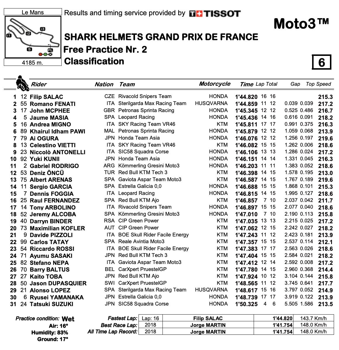 Moto3 2020フランスGP FP2結果