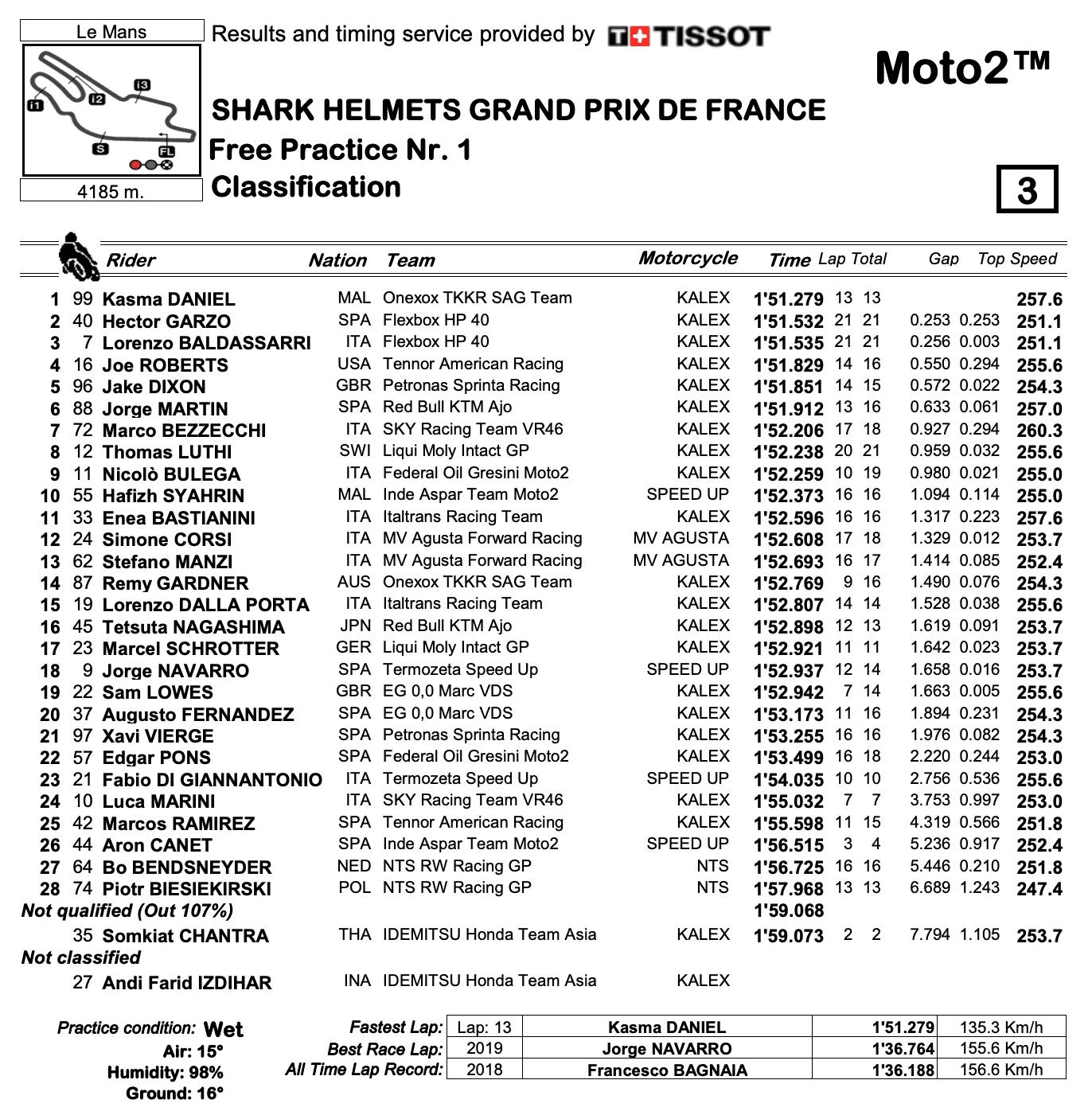 Moto2 2020フランスGP FP1結果