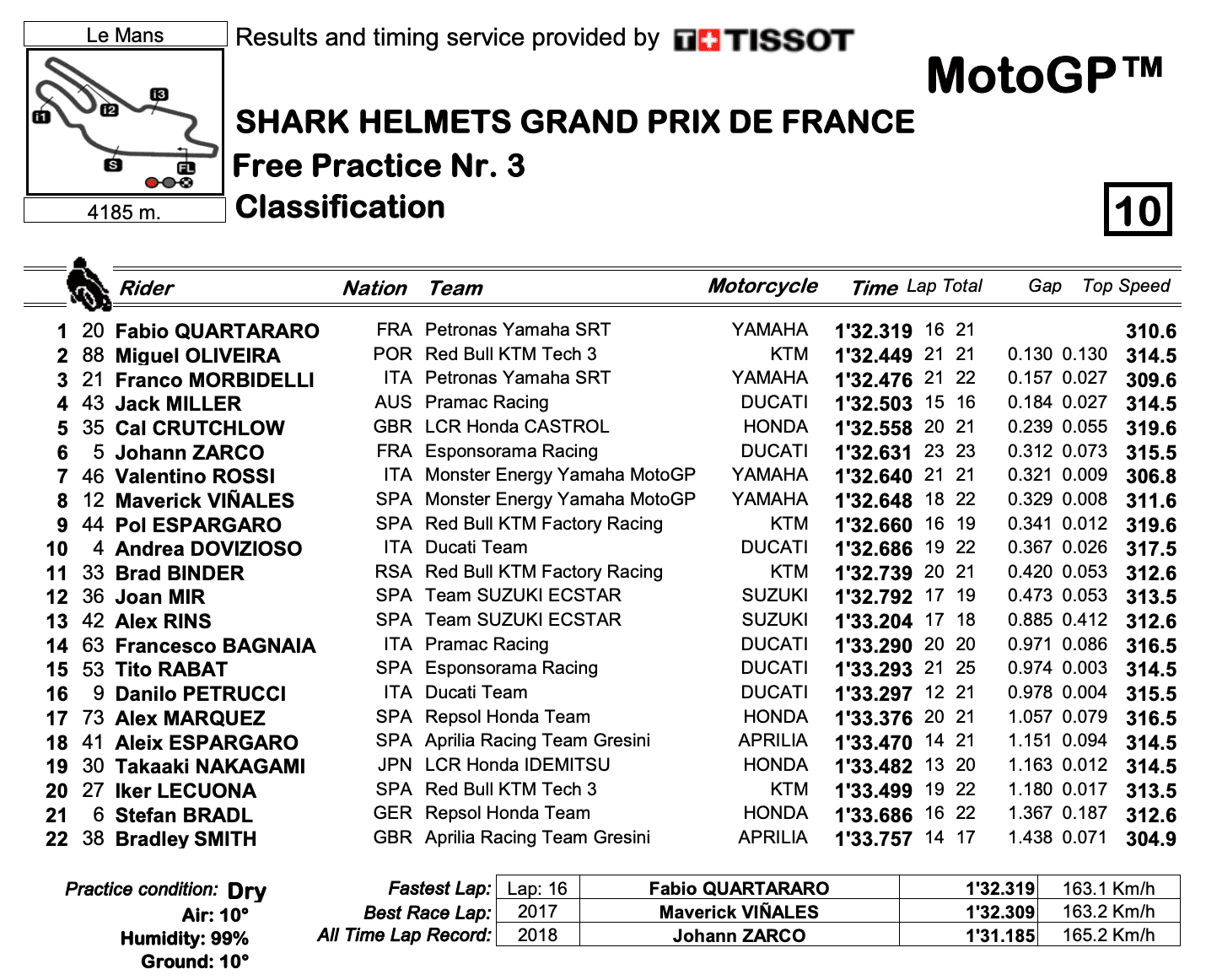 MotoGP2020フランスGP FP3結果