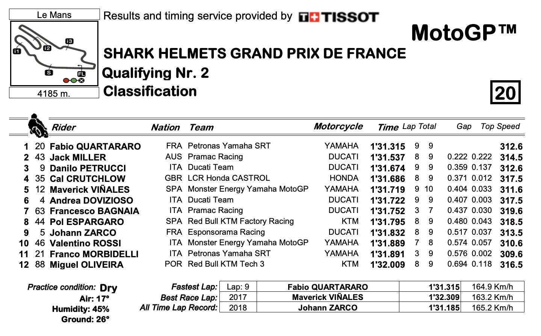 MotoGP2020フランスGP Q2結果