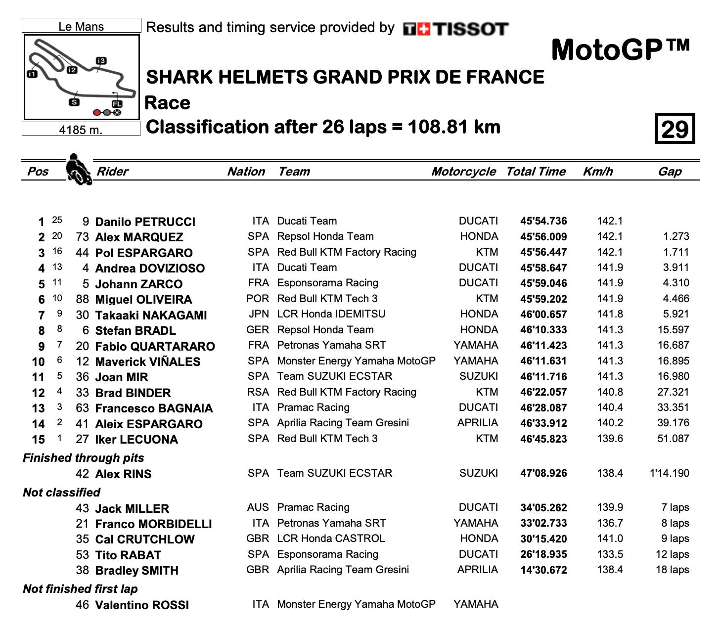 MotoGP2020フランスGP 決勝レース結果