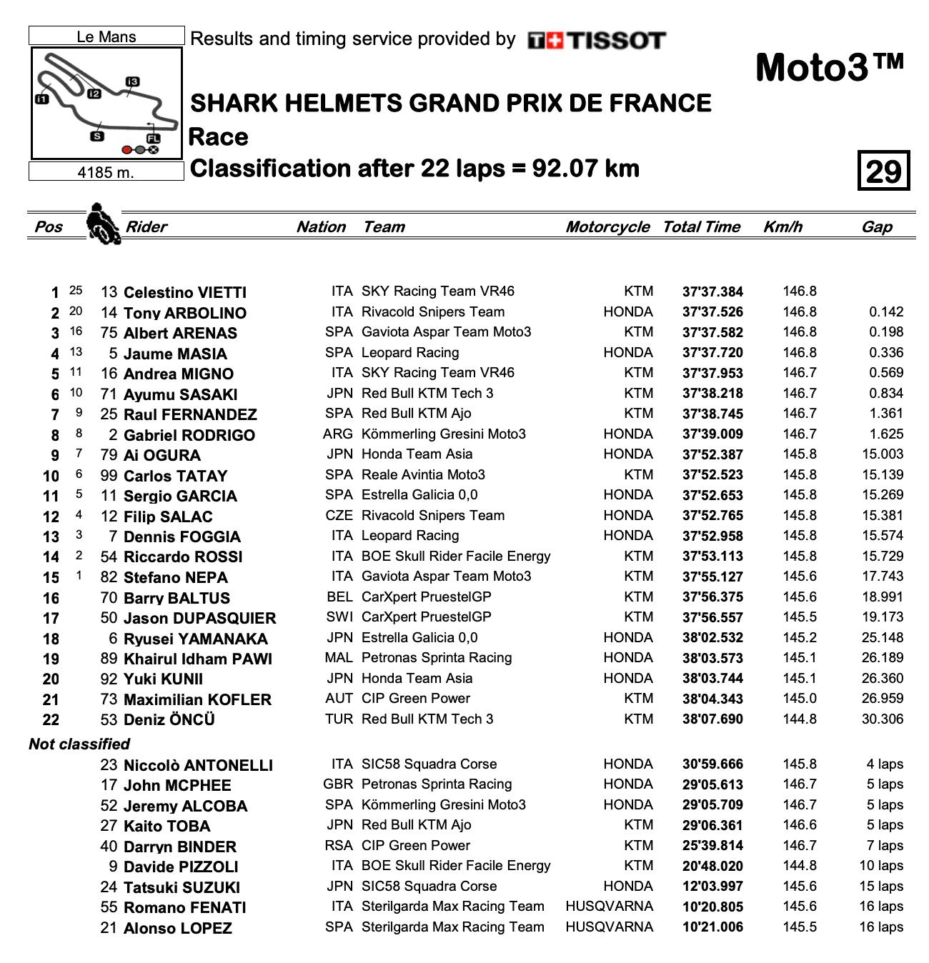 Moto3 2020フランスGP 決勝レース結果