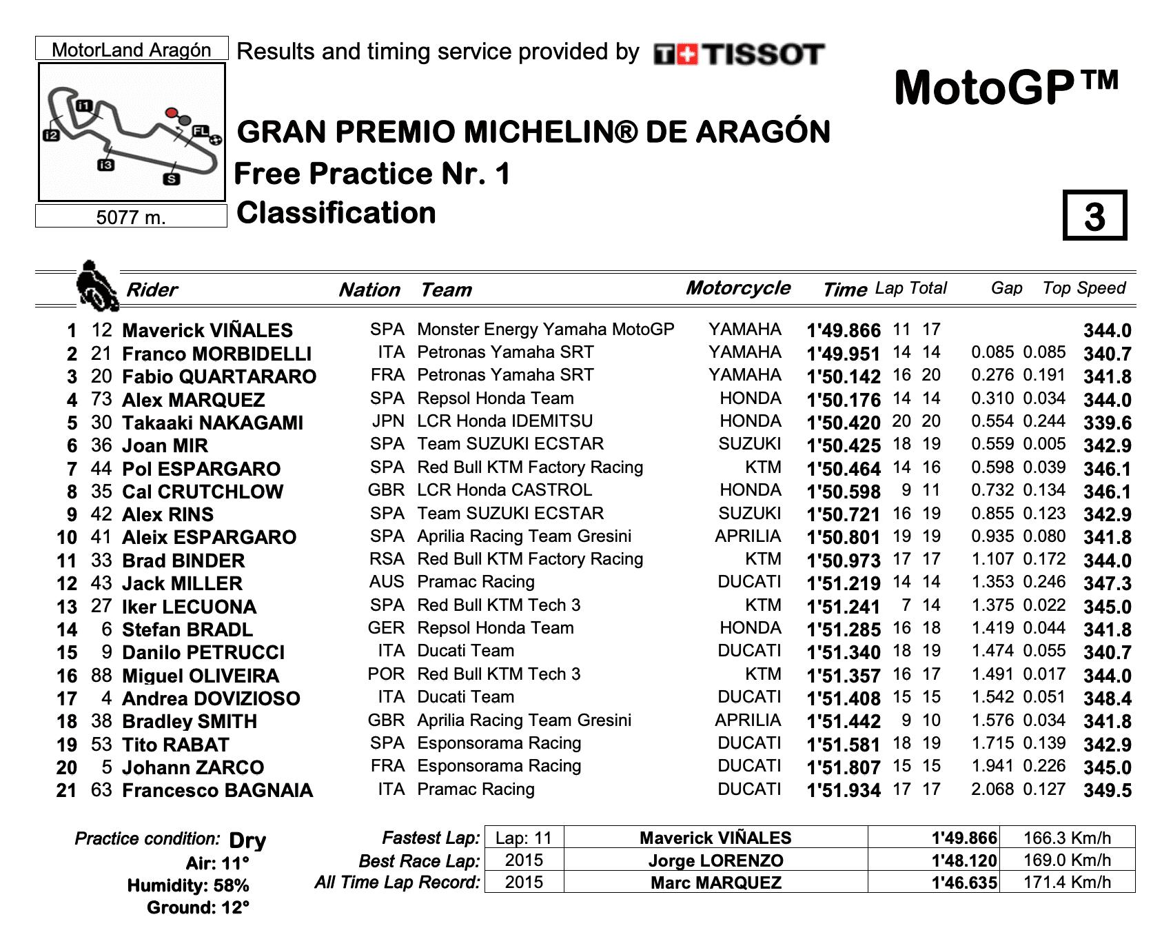 MotoGP2020アラゴンGP FP1結果