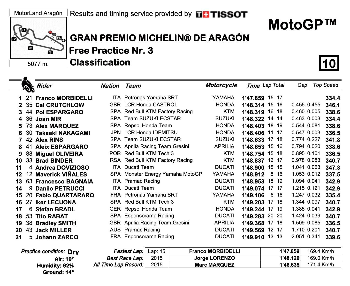 MotoGP2020アラゴンGP FP3結果
