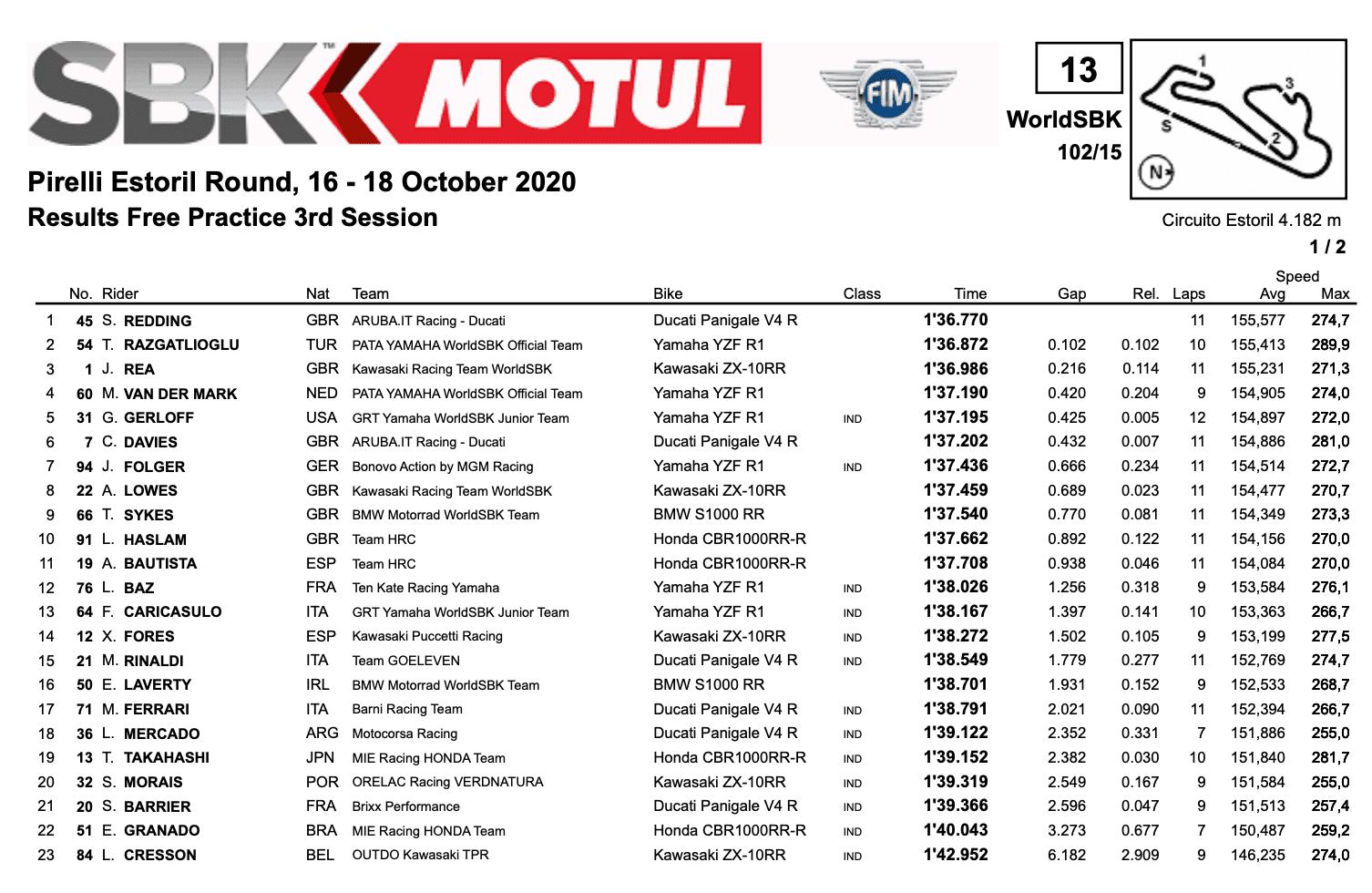 FIM スーパーバイク世界選手権(SBK)エストリル戦 FP3結果