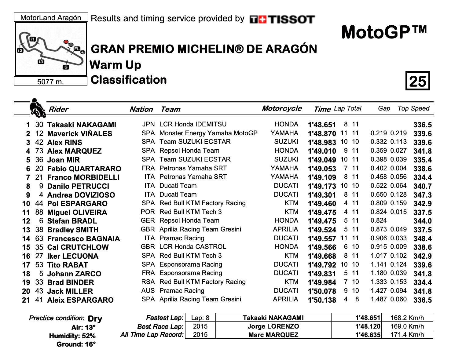 MotoGP2020アラゴンGP WUP結果