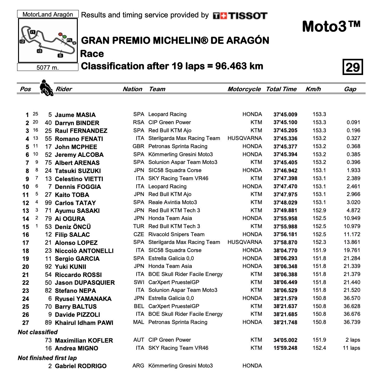 Moto3 2020アラゴンGP 決勝レース結果
