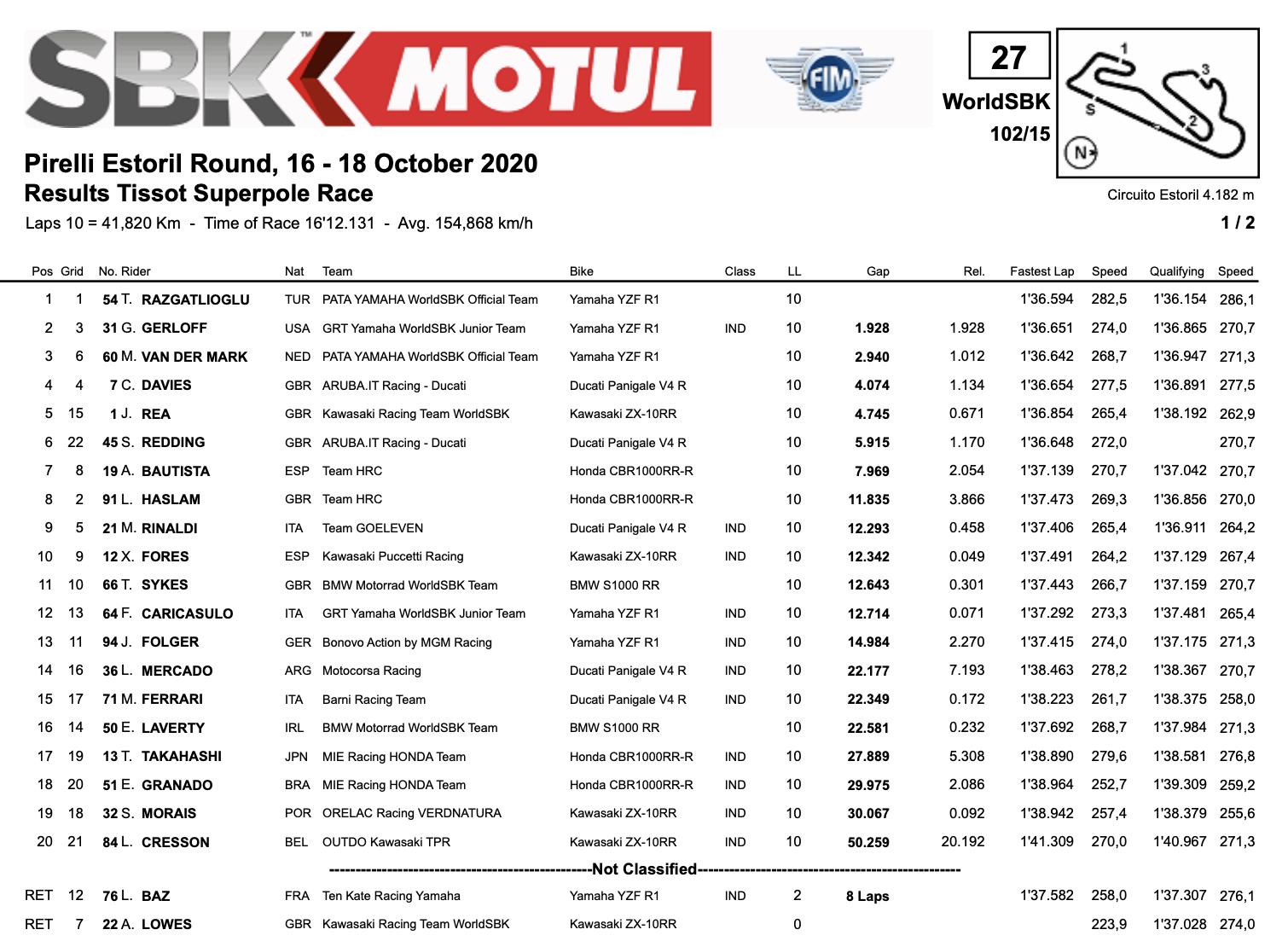 FIM スーパーバイク世界選手権(SBK)エストリル戦 スーパーポールレース結果