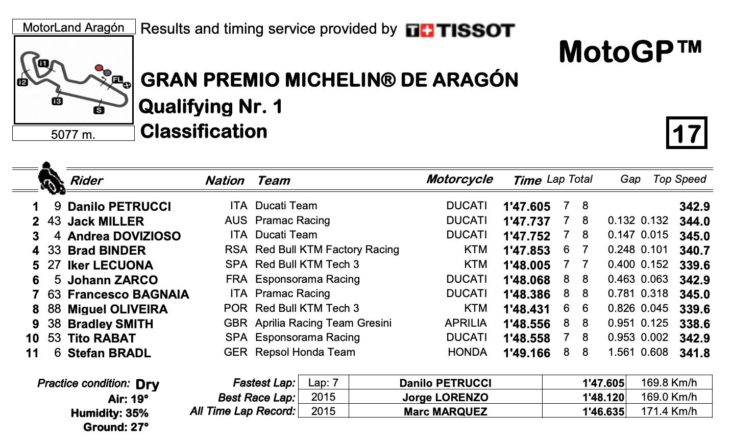 MotoGP2020アラゴンGP Q1結果
