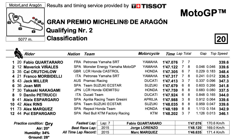 MotoGP2020アラゴンGP Q2結果
