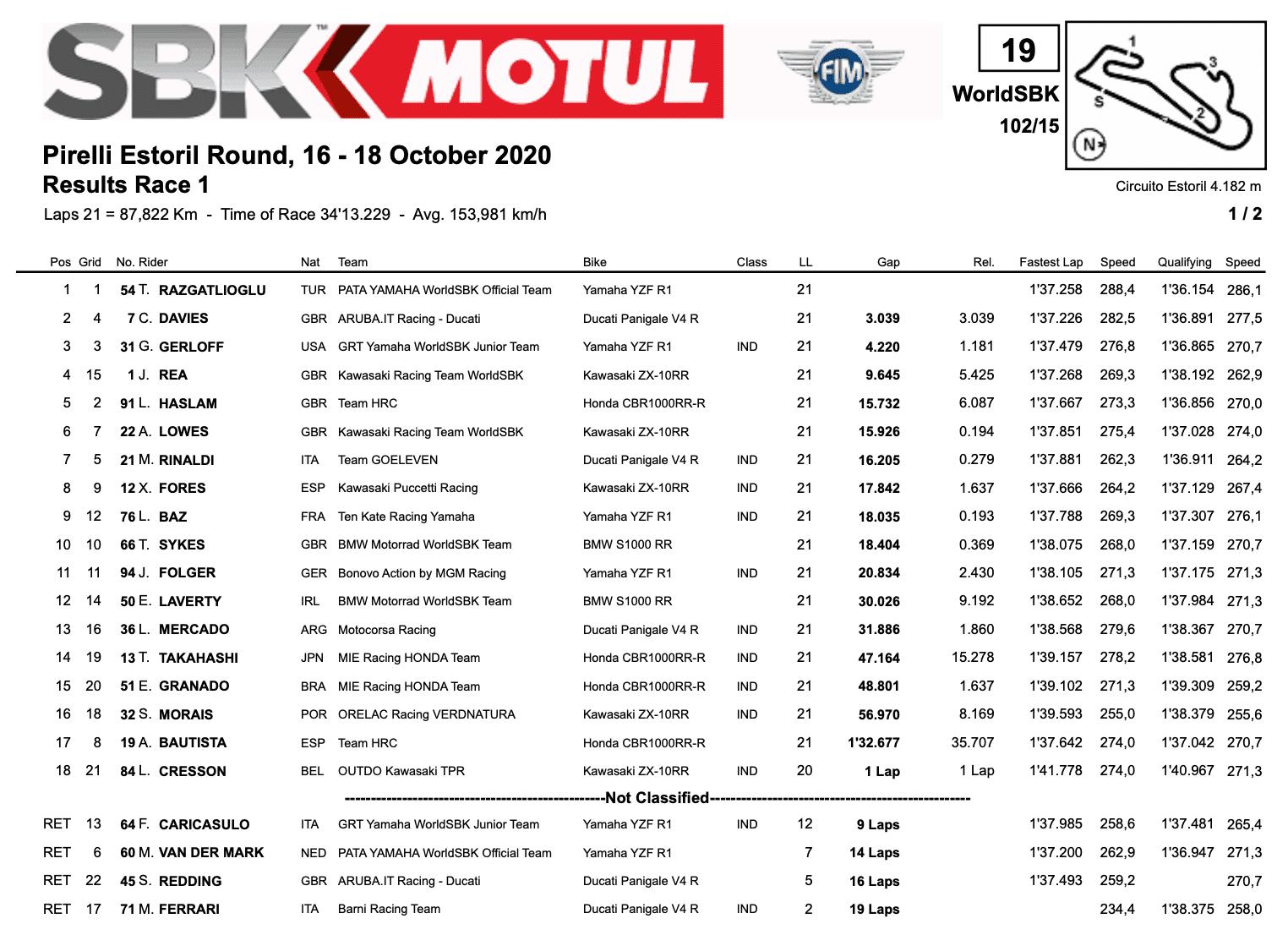 FIM スーパーバイク世界選手権(SBK)エストリル戦 レース1結果