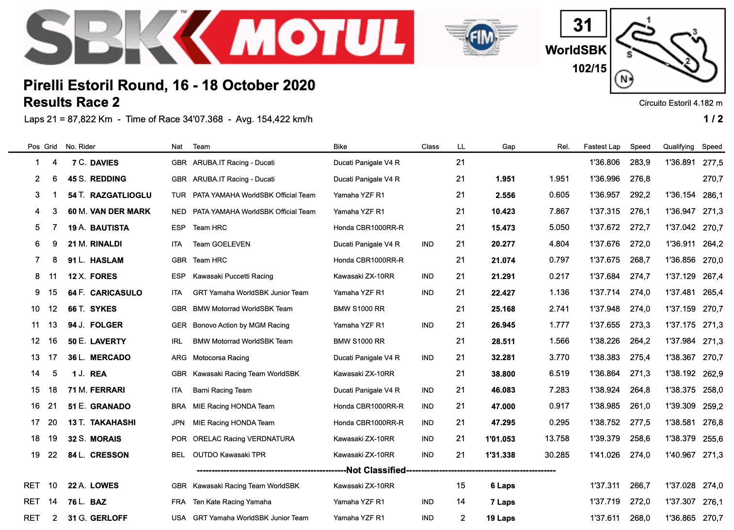 FIM スーパーバイク世界選手権(SBK)エストリル戦 レース2結果