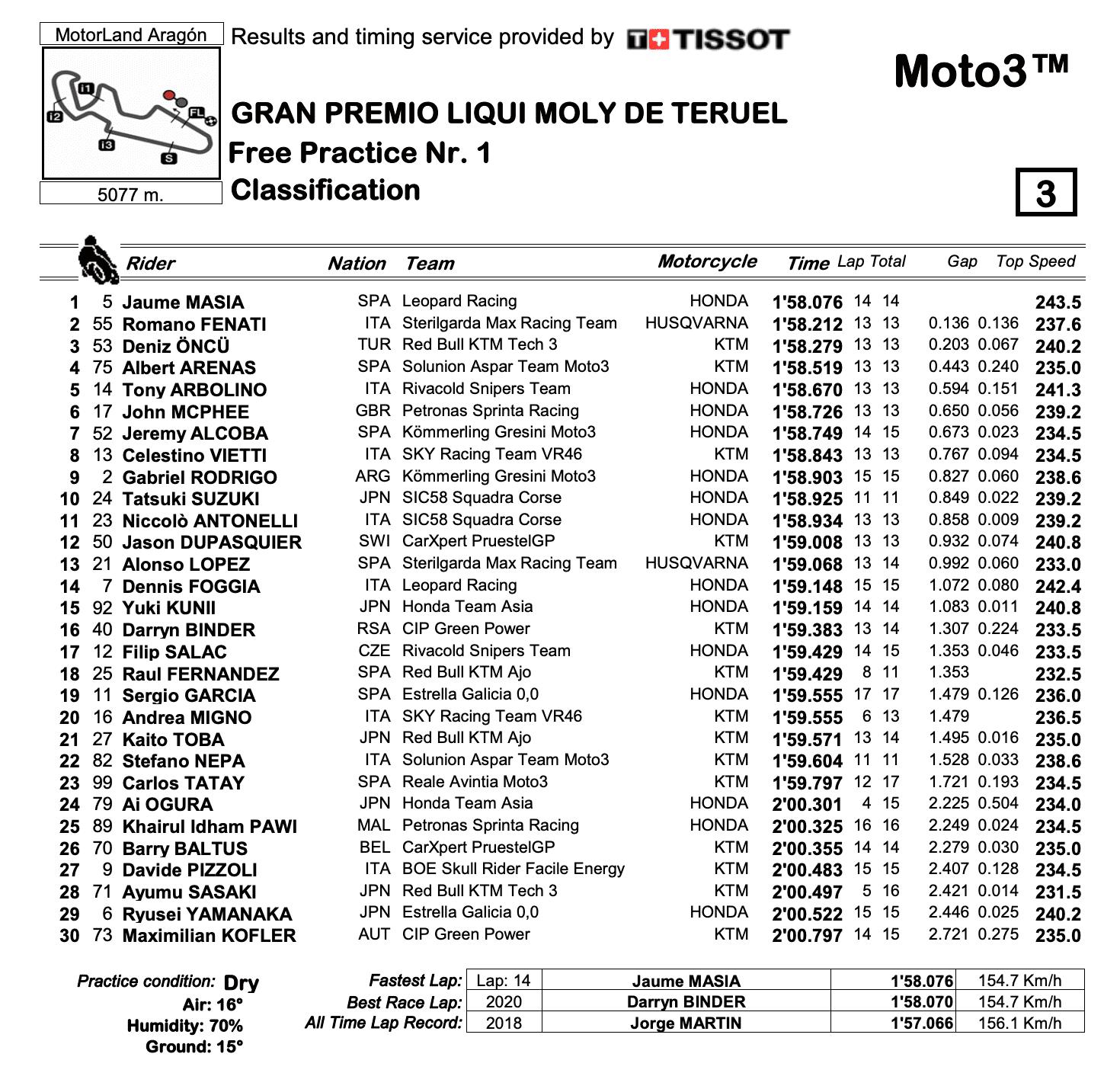 Moto3 2020テルエルGP FP1結果