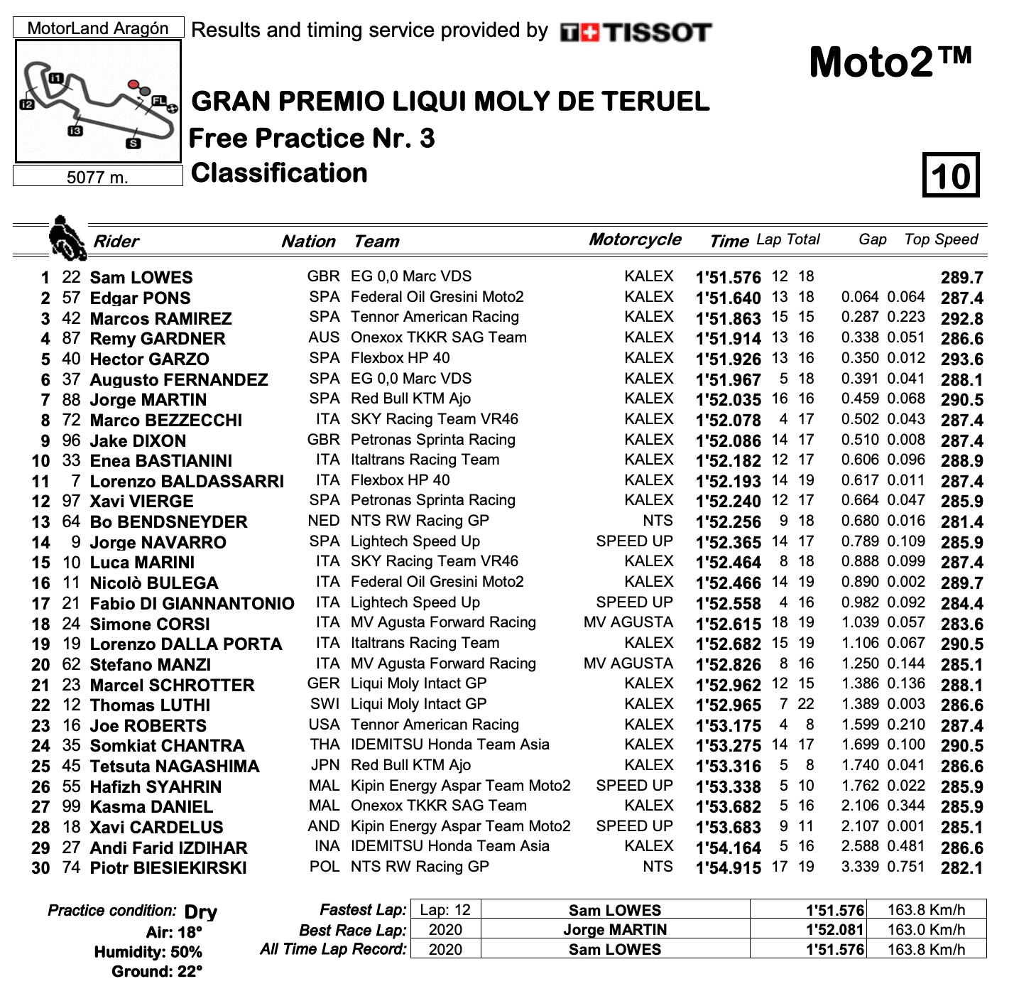 Moto2 2020テルエルGP FP3結果
