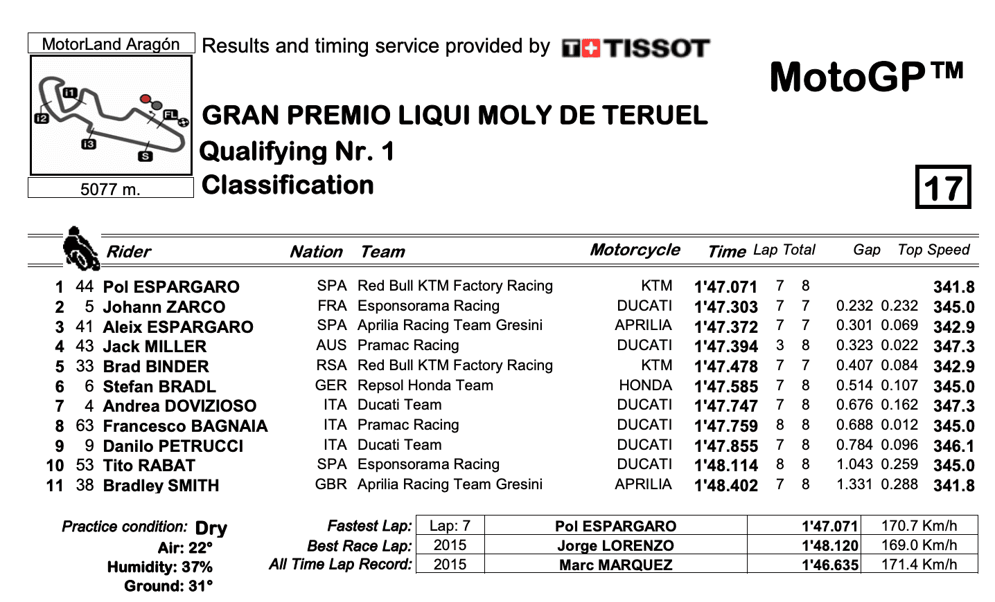 MotoGP2020テルエルGP Q1結果