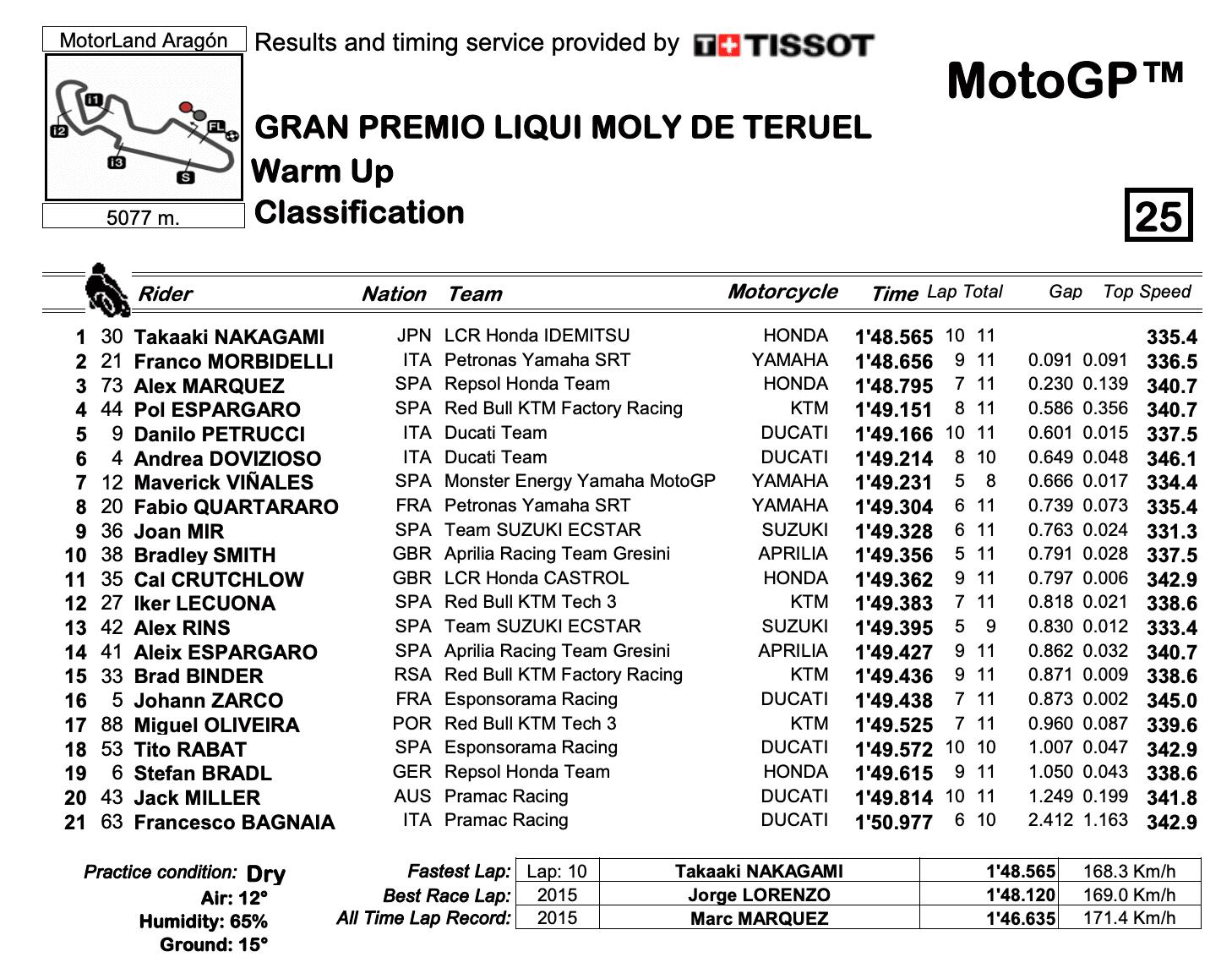 MotoGP2020テルエルGP WUP結果
