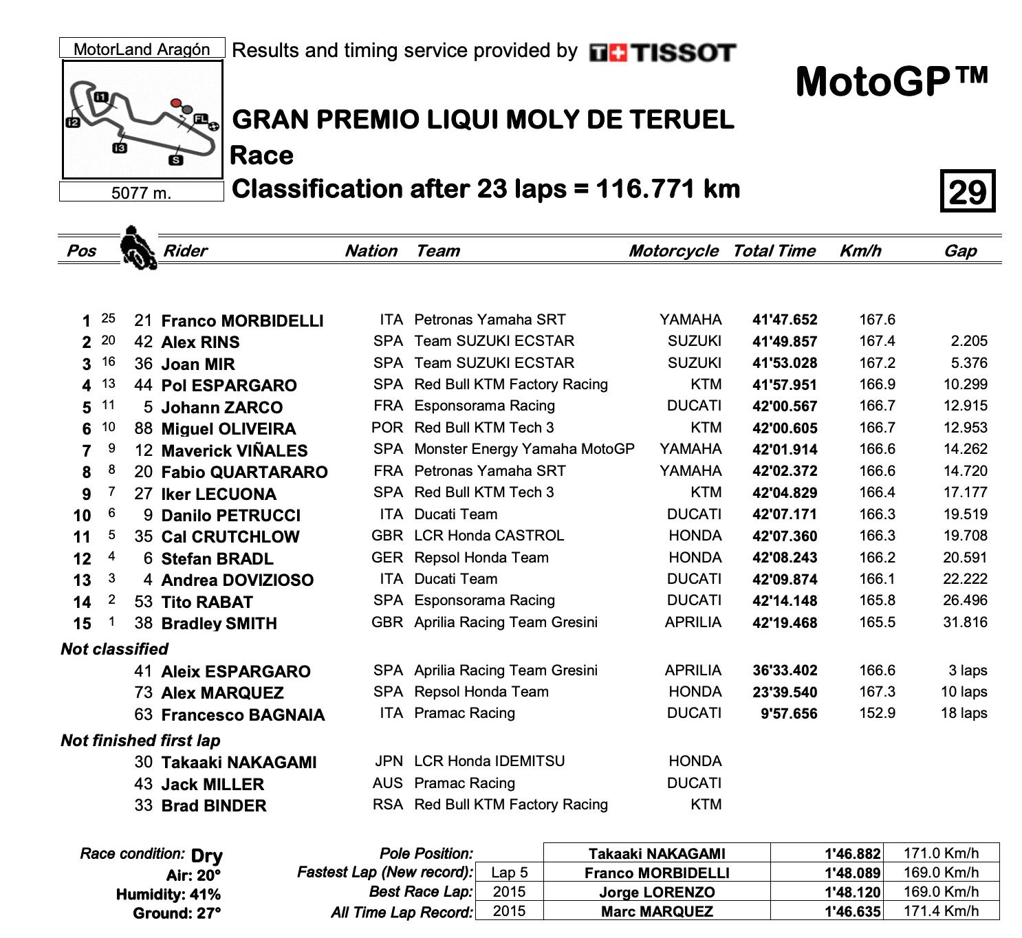 MotoGP2020テルエルGP 決勝レース結果