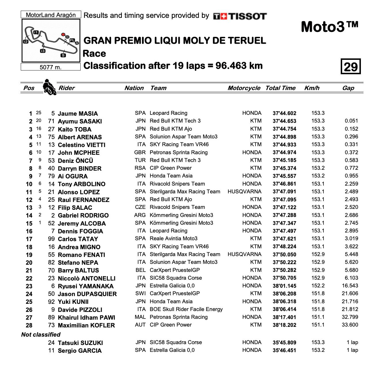 Moto3 2020テルエルGP 決勝レース結果