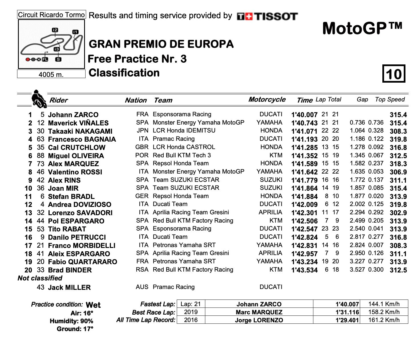 MotoGP2020ヨーロッパGP FP3結果
