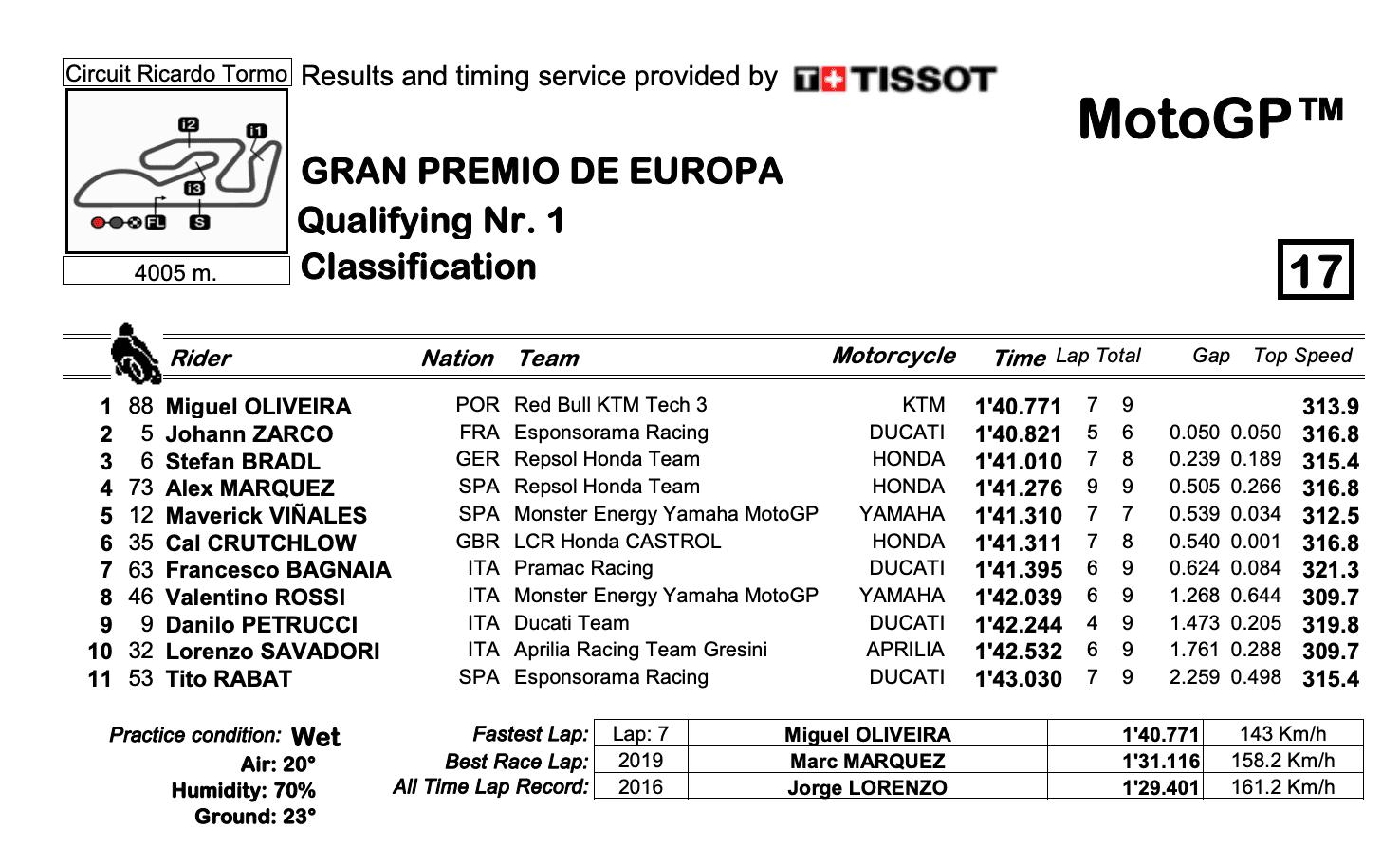 MotoGP2020ヨーロッパGP Q1結果
