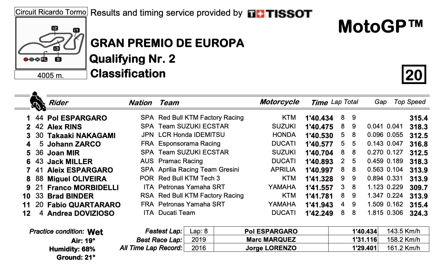 MotoGP2020ヨーロッパGP Q2結果