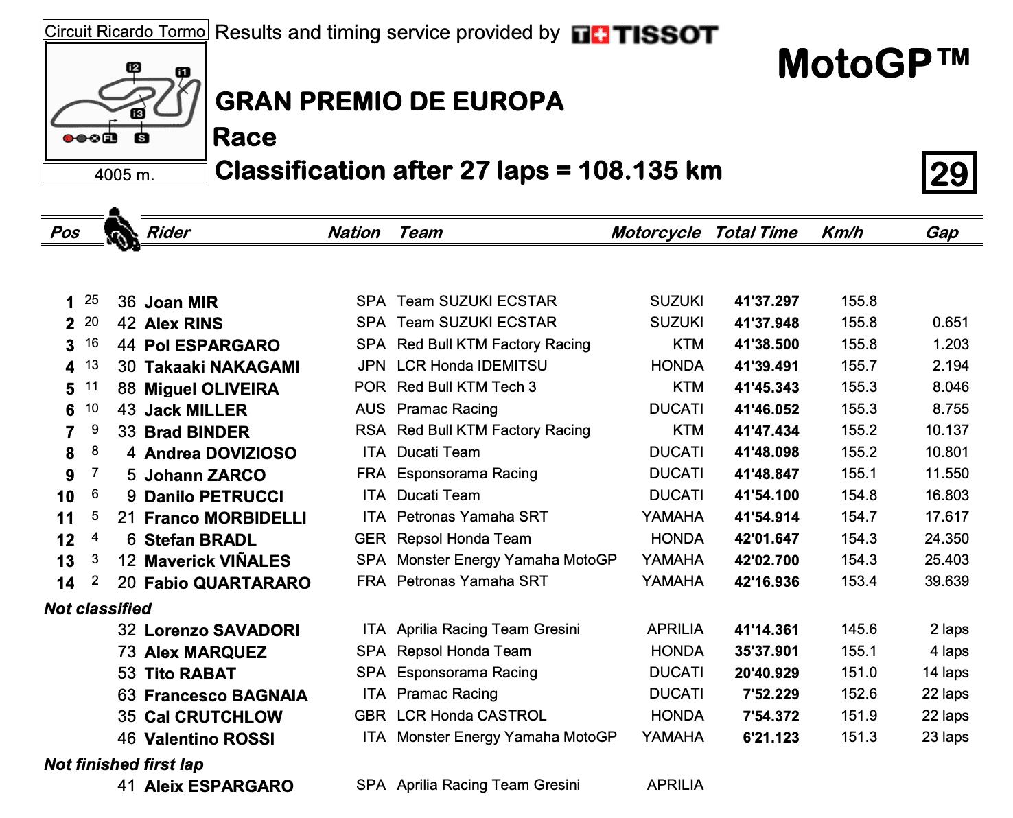 MotoGP2020ヨーロッパGP 決勝レース結果