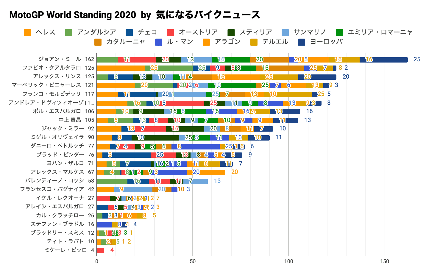 MotoGP2020チャンピオンシップ・スタンディング(2020/11/08時点)