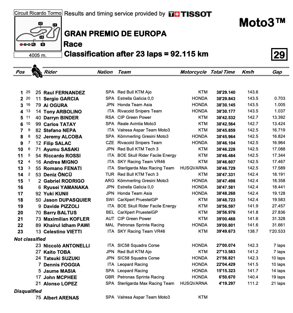 Moto3 2020ヨーロッパGP 決勝レース結果