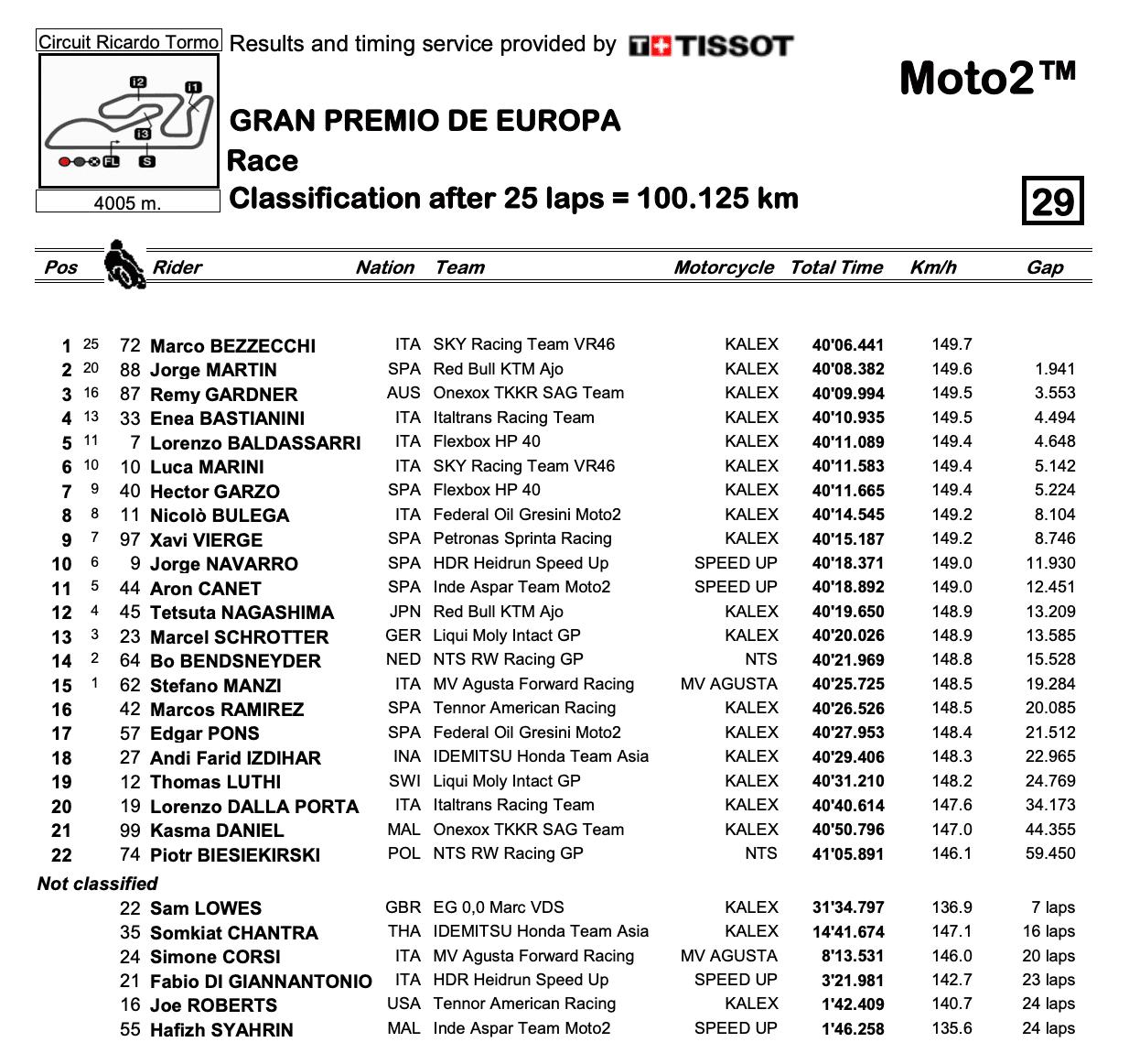 Moto2 2020ヨーロッパGP 決勝レース結果