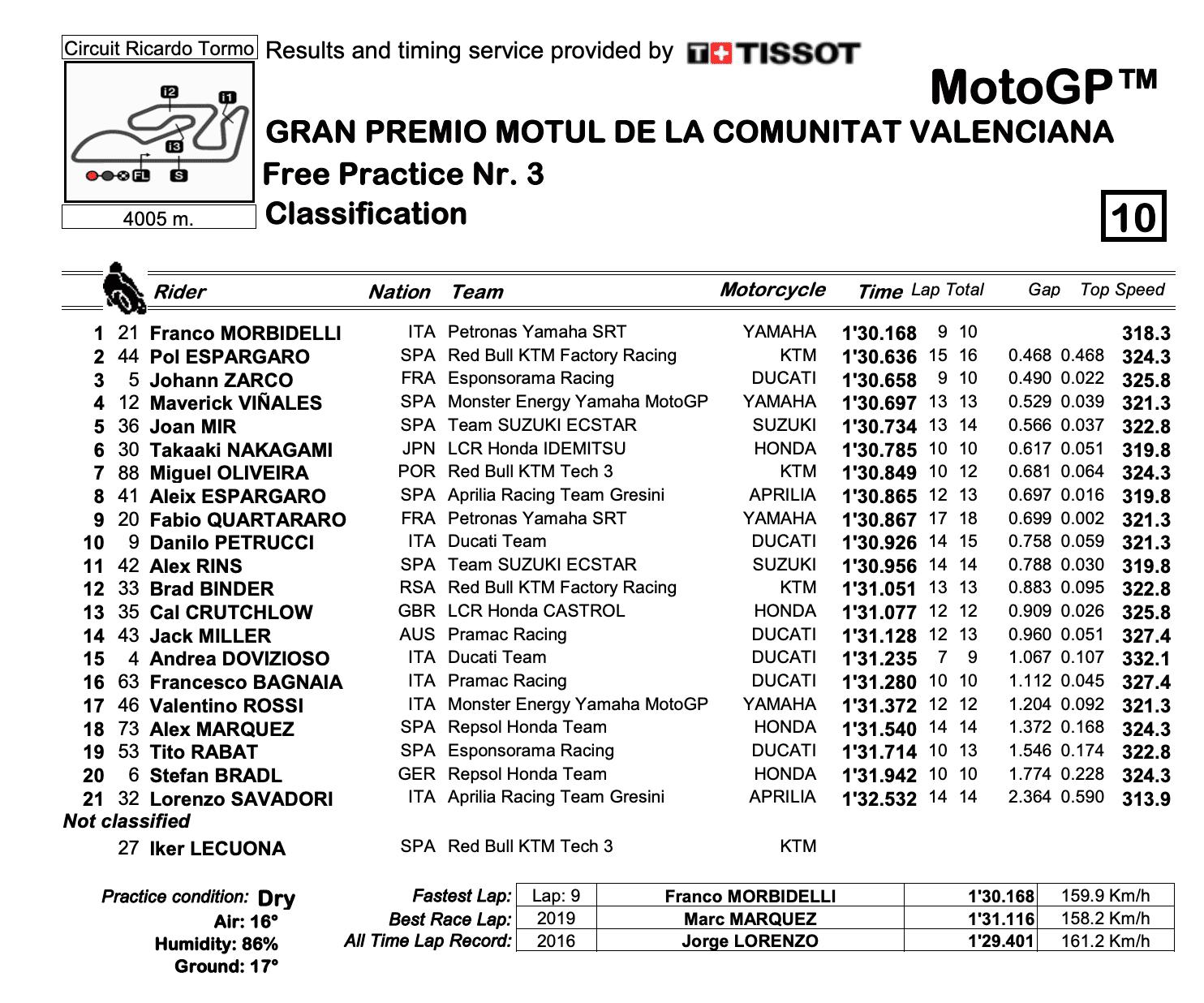 MotoGP2020バレンシアGP FP3結果
