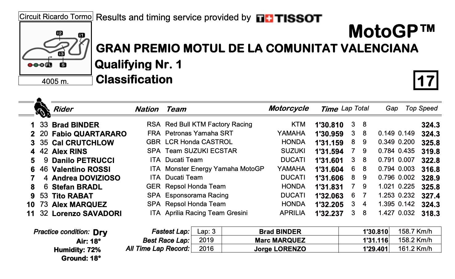 MotoGP2020バレンシアGP Q1結果