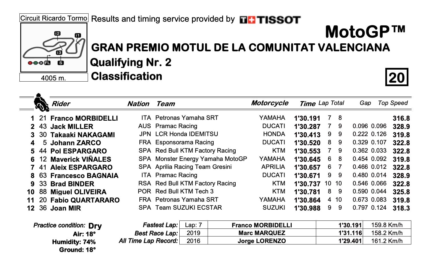 MotoGP2020バレンシアGP Q2結果