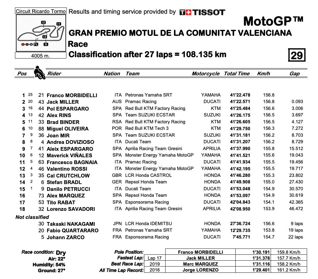 MotoGP2020バレンシアGP 決勝レース結果