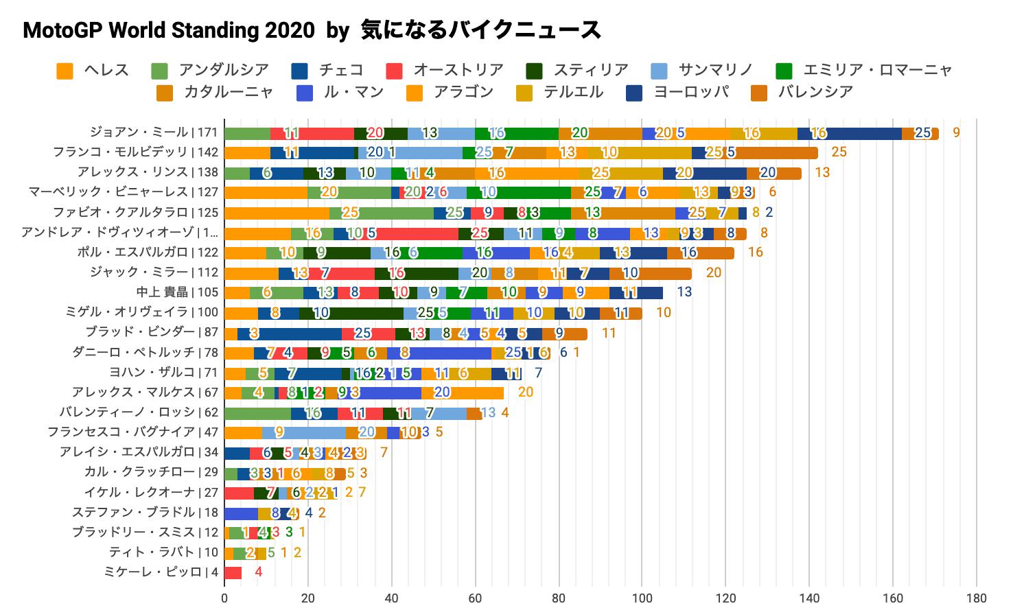 MotoGP2020チャンピオンシップ・スタンディング(2020/11/16時点)