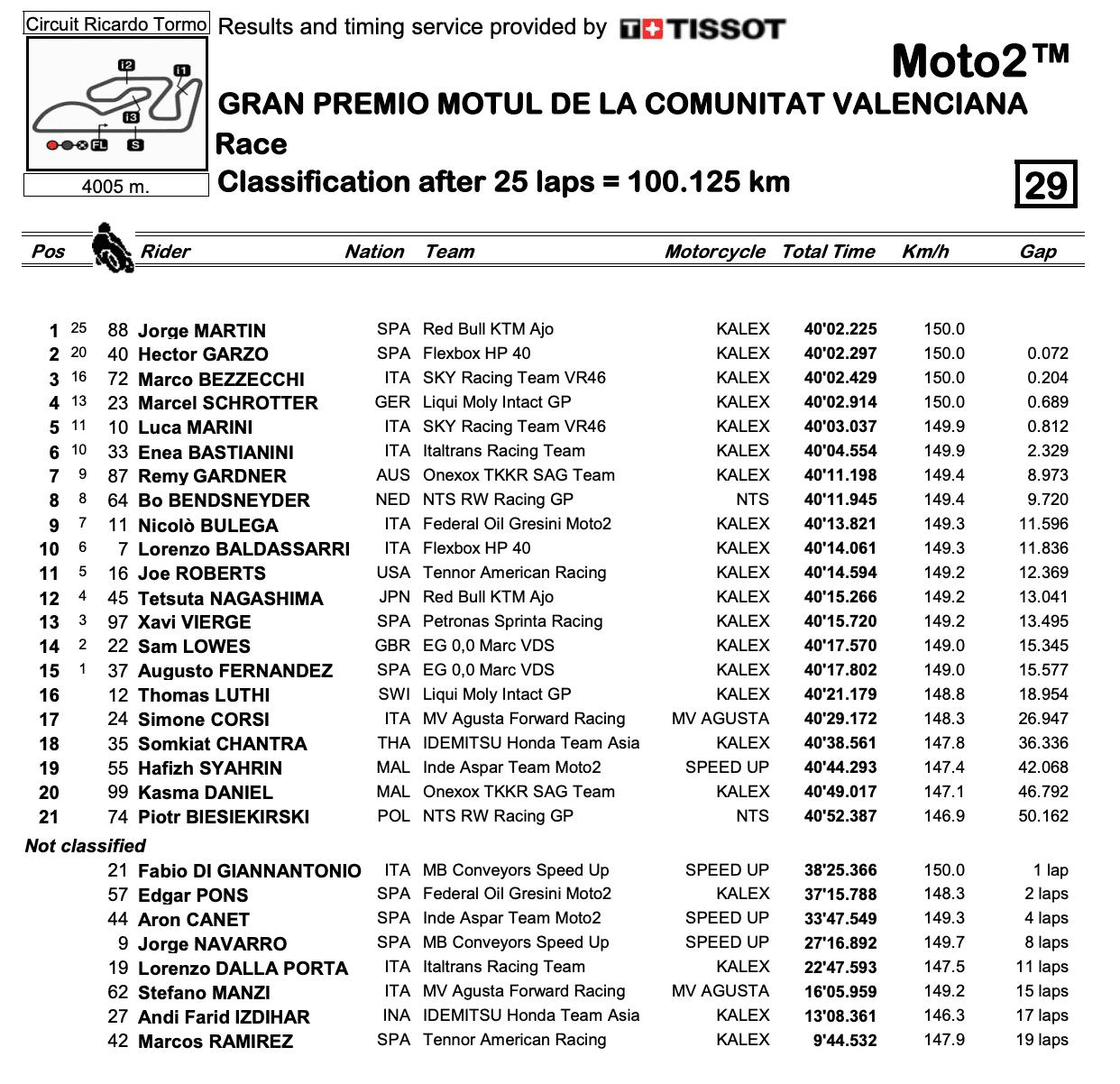 Moto2 2020バレンシアGP 決勝レース結果