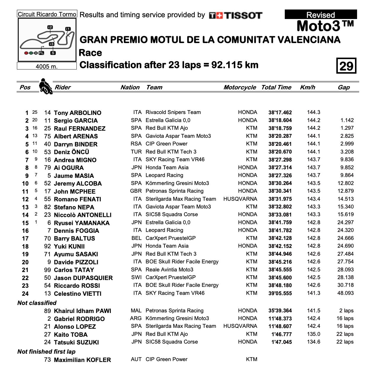 Moto3 2020バレンシアGP 決勝レース結果
